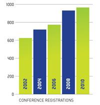 Delegate graph